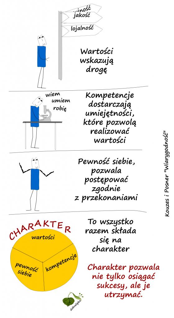 wartości_kompetencje_pewność_siebie_charakter
