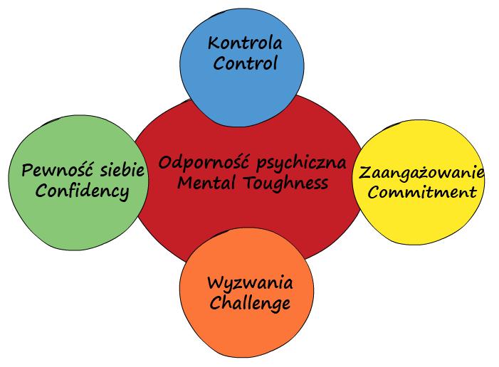 odporność psychiczna kluczowe czynniki